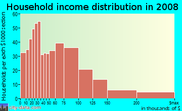 Household income distribution in 2009 in Hollygrove in New Orleans neighborhood in LA