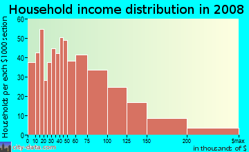 Household income distribution in 2009 in Woburn Highlands in Woburn neighborhood in MA