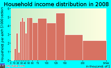 Household income distribution in 2009 in Wilmington Junction in Wilmington neighborhood in MA