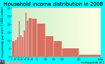Household income distribution in 2009 in West Abington in Abington neighborhood in MA