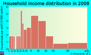 Household income distribution in 2009 in Spinnaker in Hull neighborhood in MA