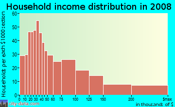 Household income distribution in 2009 in North Cambridge in Cambridge neighborhood in MA