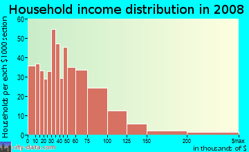 Household income distribution in 2009 in Pine Hill in Lynn neighborhood in MA