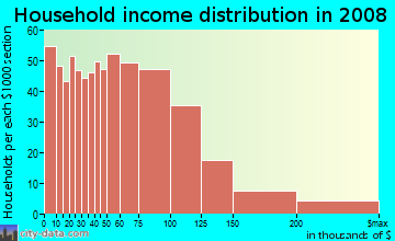 Household income distribution in 2009 in Hillside in Somerville neighborhood in MA
