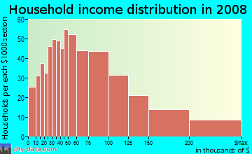 Household income distribution in 2009 in Brush Hill in Milton neighborhood in MA
