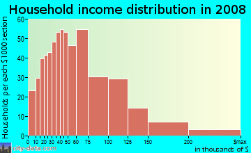 Household income distribution in 2009 in Norfolk Downs in Quincy neighborhood in MA