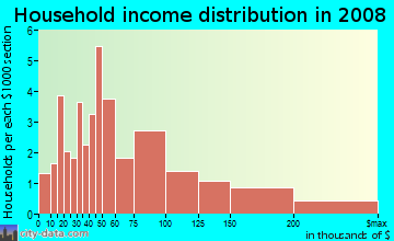 Household income distribution in 2009 in Osgood Park in Salem neighborhood in MA