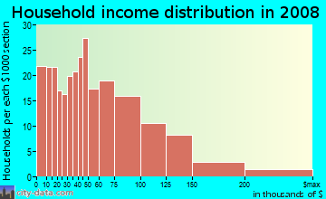 Household income distribution in 2009 in Chestnut Street in Salem neighborhood in MA