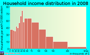 Household income distribution in 2009 in Oak Square in Brighton neighborhood in MA