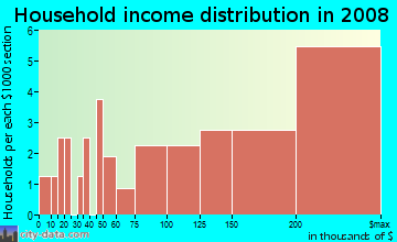 Household income distribution in 2009 in Habitat in Belmont neighborhood in MA