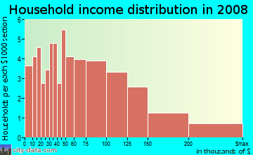 Household income distribution in 2009 in Woodville in Wakefield neighborhood in MA