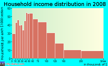 Household income distribution in 2009 in East Watertown in Watertown neighborhood in MA