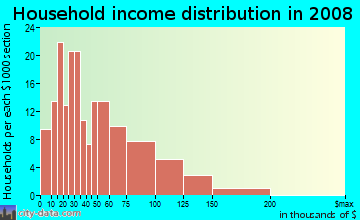 Household income distribution in 2009 in Ashburton in Baltimore neighborhood in MD