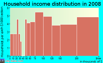Household income distribution in 2009 in Bellona-Gittings in Baltimore neighborhood in MD