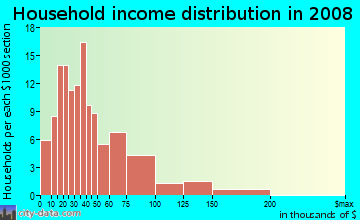 Household income distribution in 2009 in Brewers Hill in Baltimore neighborhood in MD