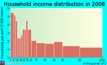 Household income distribution in 2009 in Keswick in Baltimore neighborhood in MD