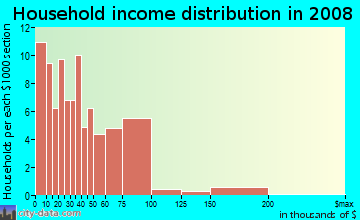 Household income distribution in 2009 in Panway in Baltimore neighborhood in MD
