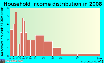 Household income distribution in 2009 in Rosebank in Baltimore neighborhood in MD