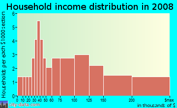 Household income distribution in 2009 in Sabina-Mattfeldt in Baltimore neighborhood in MD