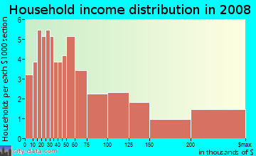 Household income distribution in 2009 in Inner Harbor in Baltimore neighborhood in MD