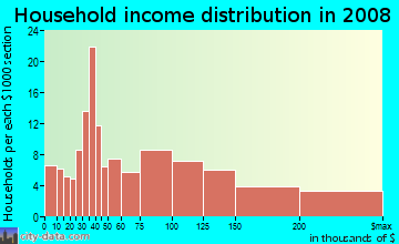 Household income distribution in 2009 in South Woodside Park in Silver Spring neighborhood in MD