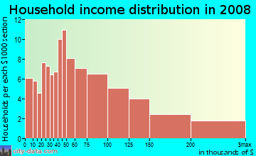 Household income distribution in 2009 in Sligo Park Hills in Silver Spring neighborhood in MD