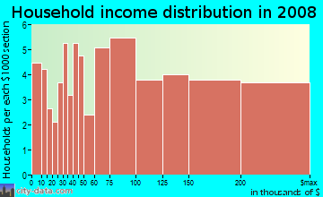 Household income distribution in 2009 in Kemp MIll Estates in Silver Spring neighborhood in MD