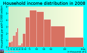 Household income distribution in 2009 in Indian Spring Village in Silver Spring neighborhood in MD
