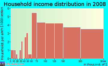 Household income distribution in 2009 in Sunset Terrace in Silver Spring neighborhood in MD