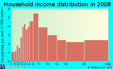 Household income distribution in 2009 in Georgian Forest in Silver Spring neighborhood in MD