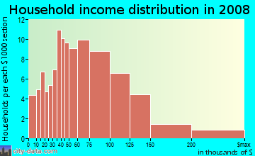 Household income distribution in 2009 in Glenmont Village in Silver Spring neighborhood in MD