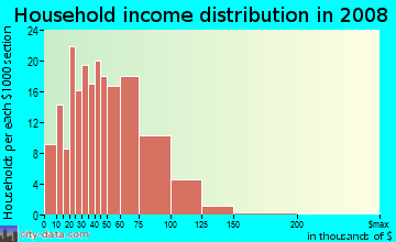 Household income distribution in 2009 in John Hix in Wayne neighborhood in MI