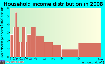 Household income distribution in 2009 in Hidden Ravines in Birmingham neighborhood in MI