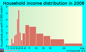 Household income distribution in 2009 in Fries Park in Franklin neighborhood in MI