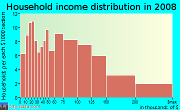 Household income distribution in 2009 in Inkster in Farmington neighborhood in MI