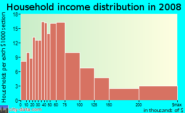 Household income distribution in 2009 in Northwestern Highway in Farmington neighborhood in MI