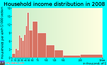 Household income distribution in 2009 in Levagood in Dearborn neighborhood in MI
