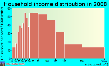 Household income distribution in 2009 in Farmington Road in Farmington neighborhood in MI