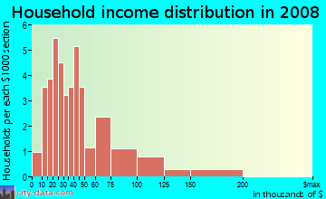 Household income distribution in 2009 in Northampton Square in Warren neighborhood in MI