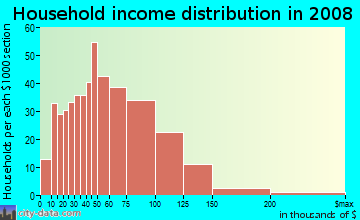 Household income distribution in 2009 in Old Rosedale Gardens in Livonia neighborhood in MI