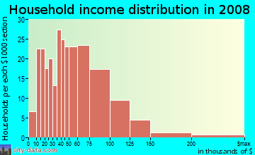 Household income distribution in 2009 in Emmons Orchard in Wyandotte neighborhood in MI