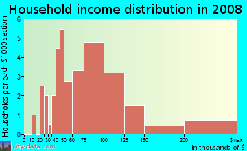 Household income distribution in 2009 in Fairway Farms in Livonia neighborhood in MI