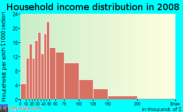 Household income distribution in 2009 in Verdun Heights in Oak Park neighborhood in MI