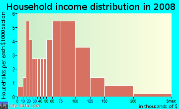 Household income distribution in 2009 in Brightmoor in Livonia neighborhood in MI