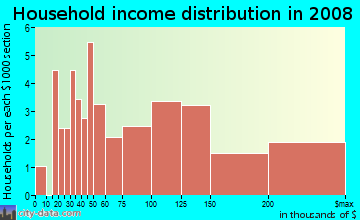 Household income distribution in 2009 in South in Flint neighborhood in MI