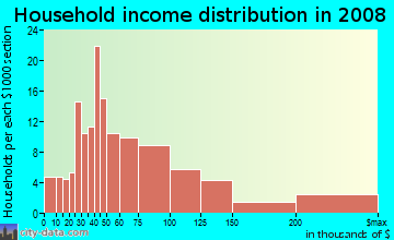 Household income distribution in 2009 in West Calhoun in Minneapolis neighborhood in MN
