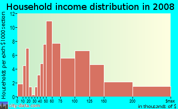 Household income distribution in 2009 in Page in Minneapolis neighborhood in MN