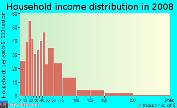 Household income distribution in 2009 in Beltrami in Minneapolis neighborhood in MN