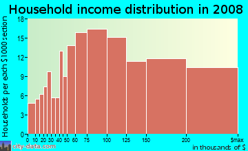 Household income distribution in 2009 in Lynnhurst in Minneapolis neighborhood in MN