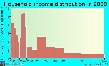 Household income distribution in 2009 in Wydown in Saint Louis neighborhood in MO